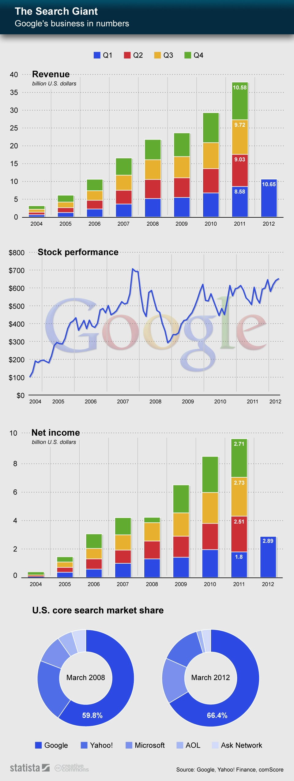 The Growth of Google and Search