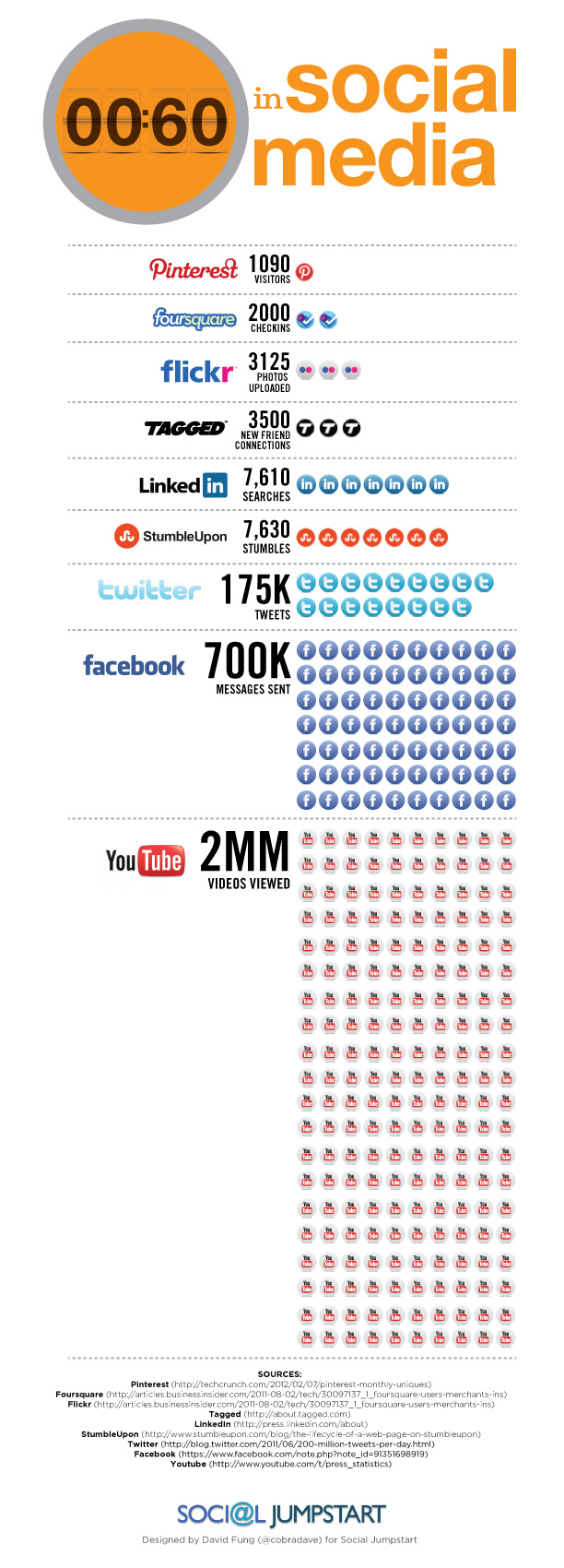 Social Media Marketing: You're missing the party!